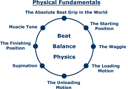 circle of fundamentals